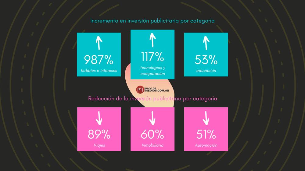 Incremento en inversión publicitaria por categoría