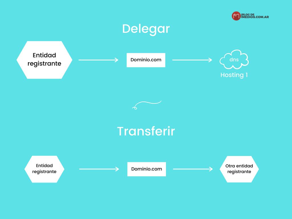 delegar transferir