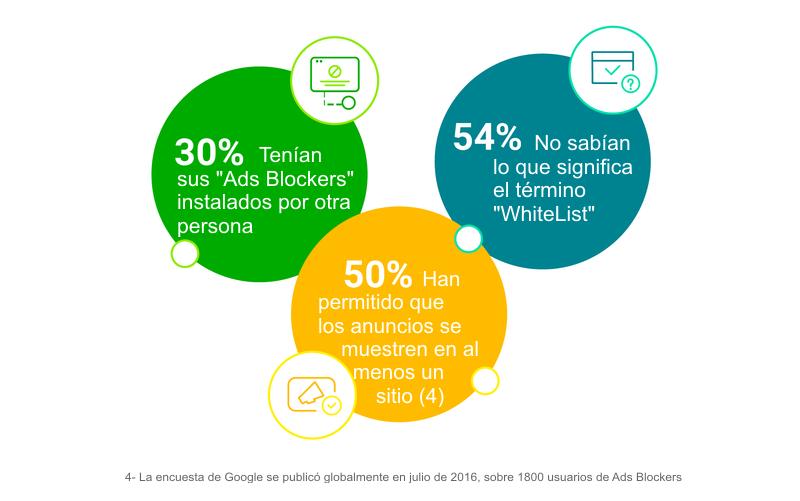 Estadísticas Google 2