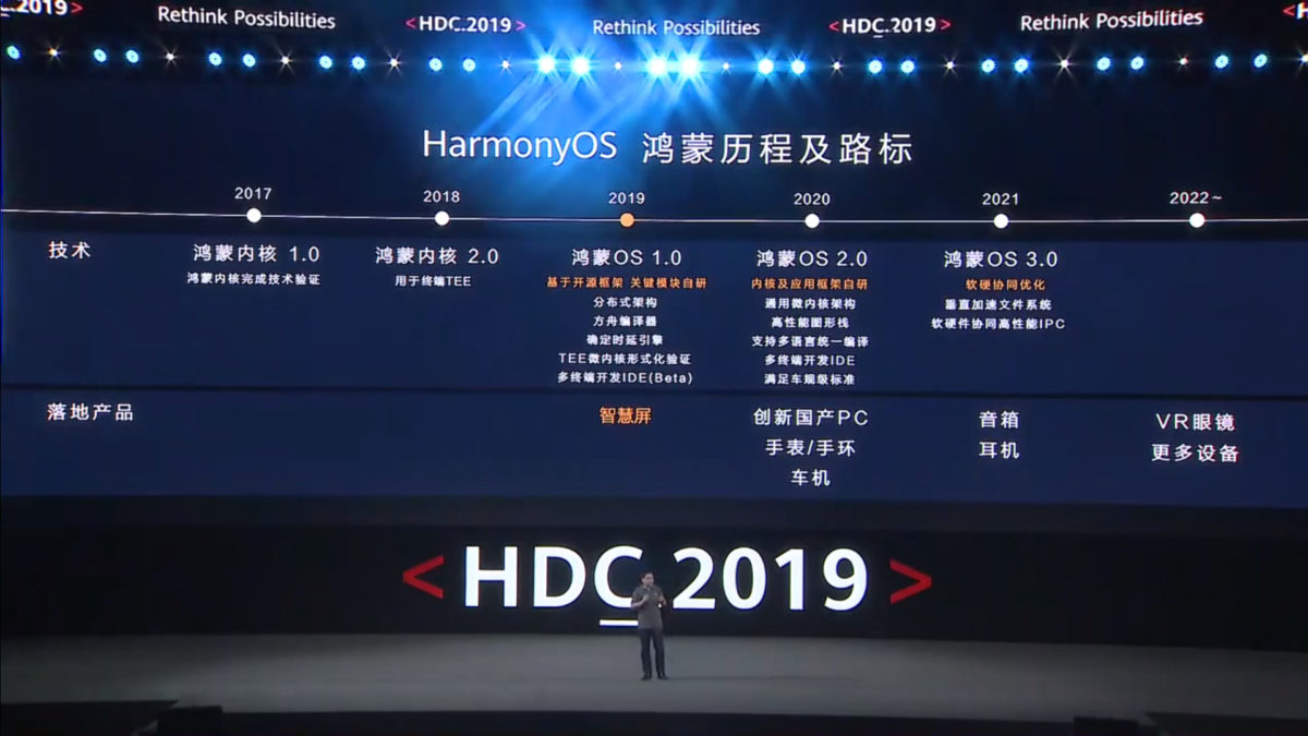 harmony-os-roadmap