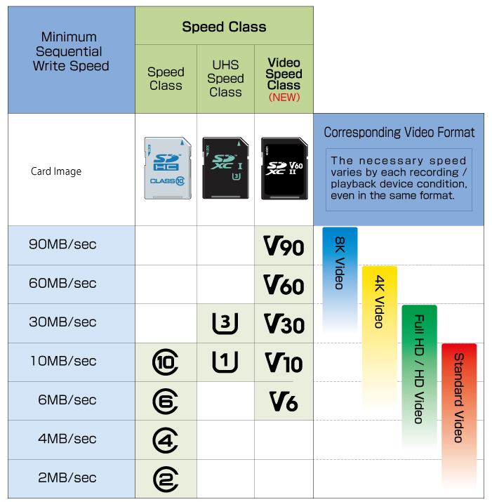 tarjetas de memoria clases